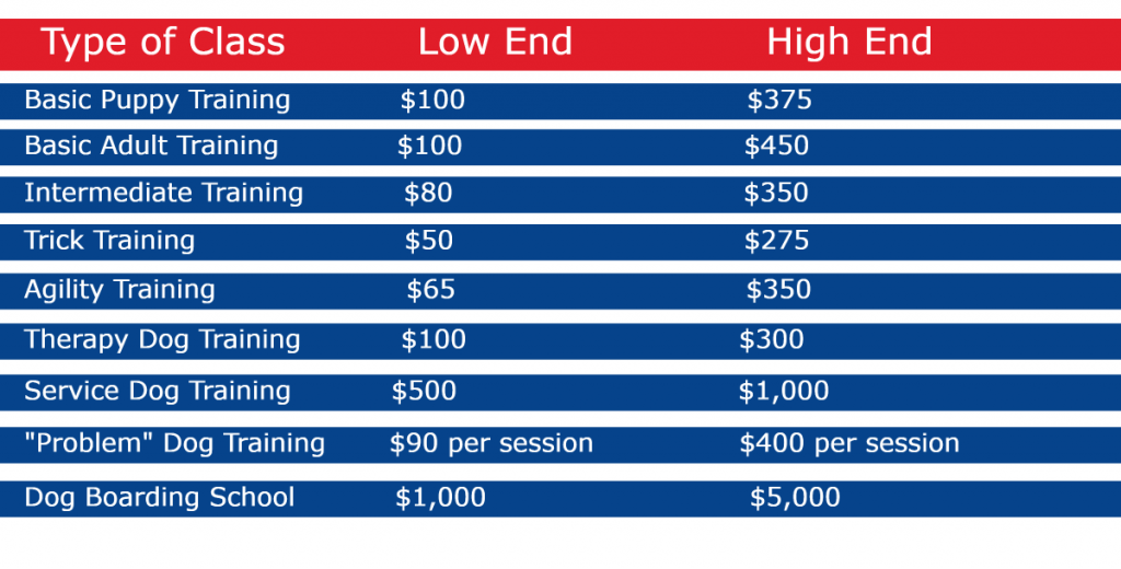 Average cost of dog obedience school by class.
